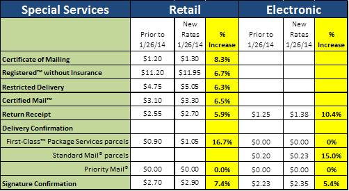 New Postal Rates Approved See how it will impact your bud