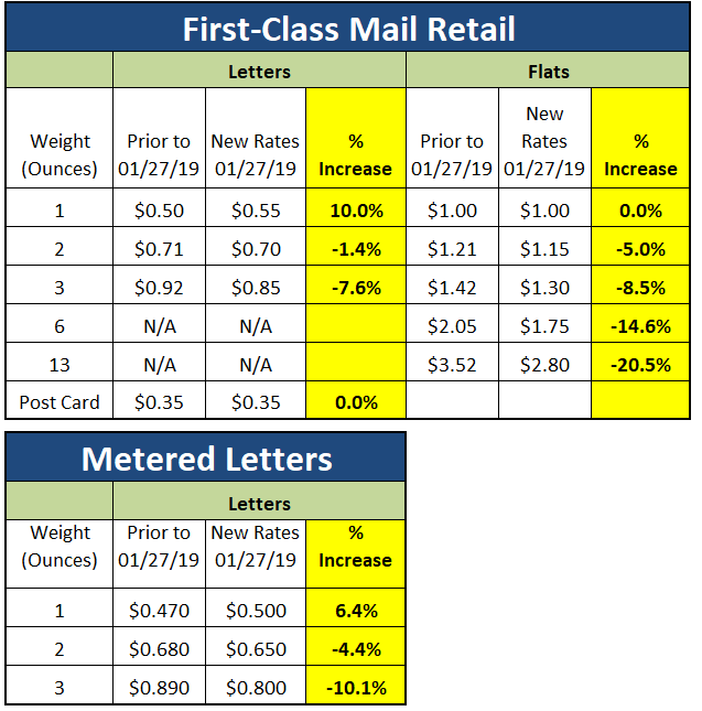 How Will The January 27, 2019 USPS Rate Increase Impact
