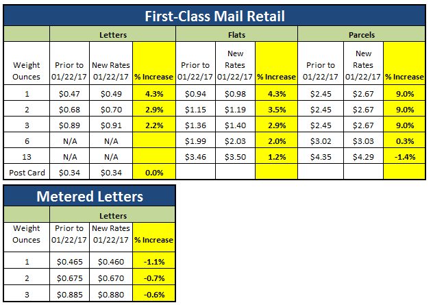 first class mail single piece 11 decrease to 9 increase