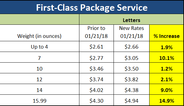 January 21, 2018 USPS Rate Increase: How Will It Impact